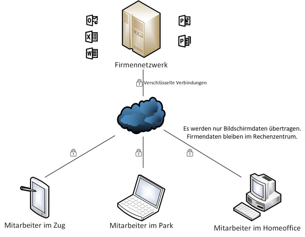 Remote Work mit Black Cat Networks